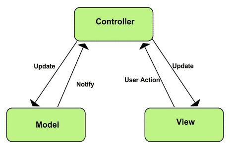 CI MVC Architecture